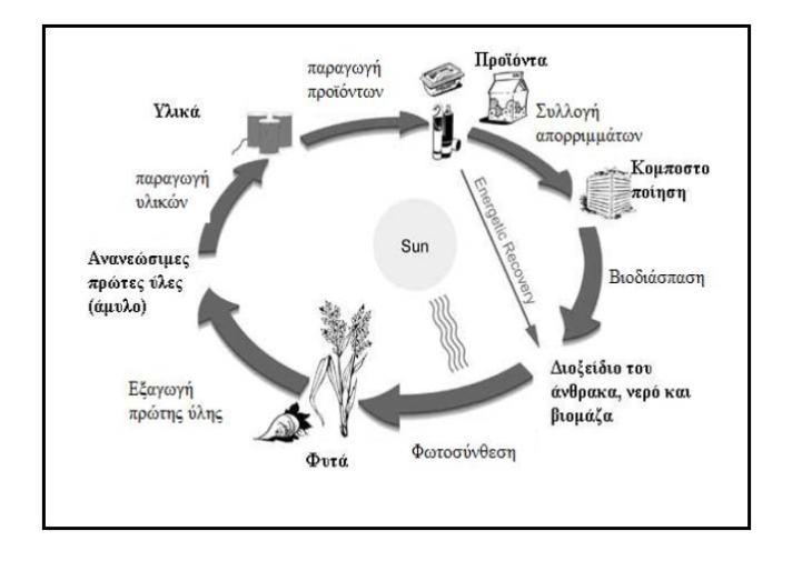 Κύκλος ζωής βιοδιασπώμενων πολυμερών από ανανεώσιμες πρώτες ύλες